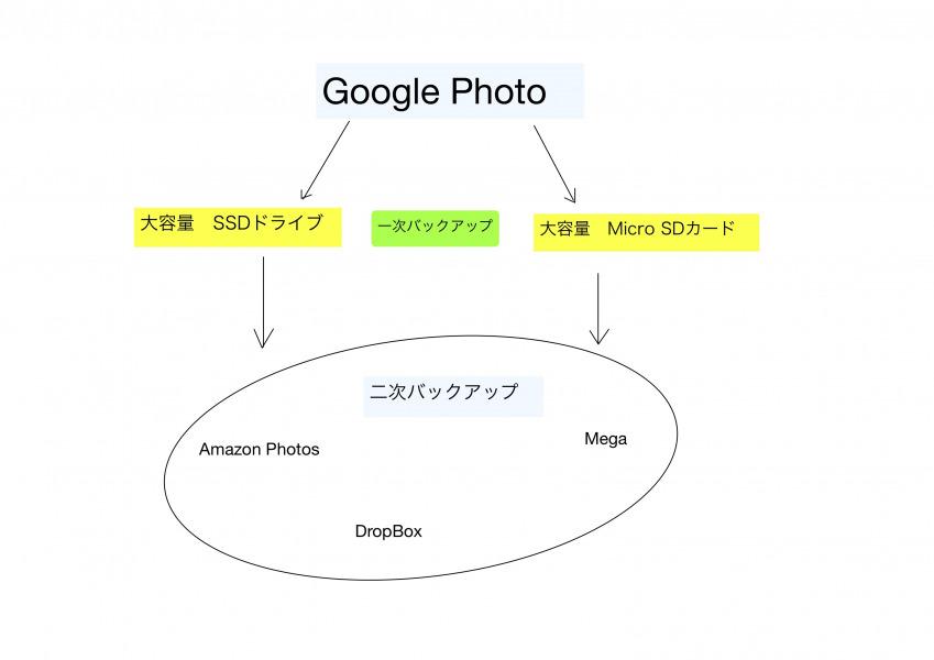 google photoの避難先