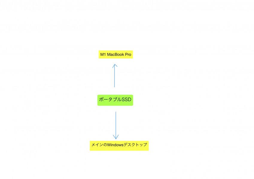 ポータブルSSDの使い道